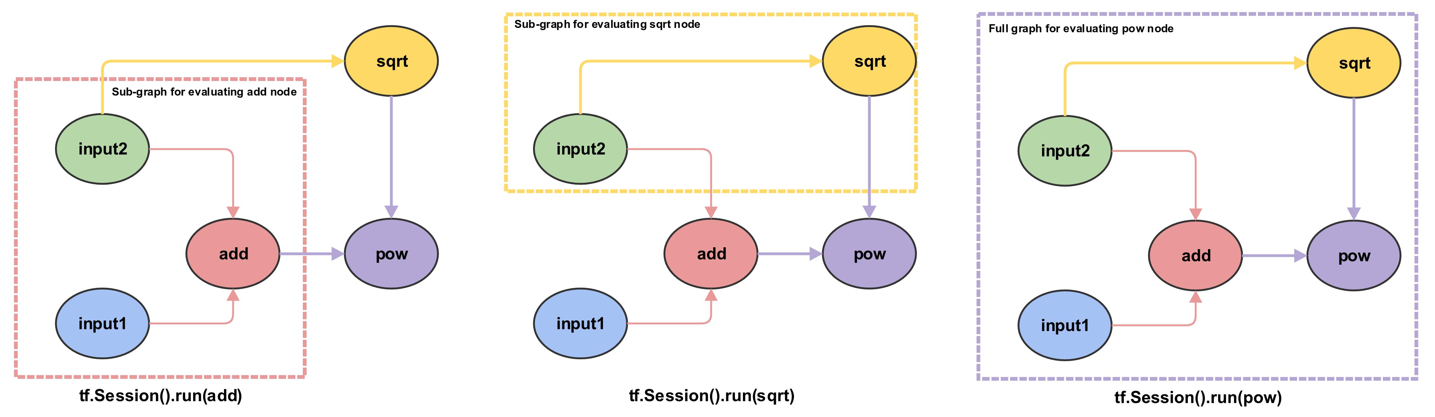 graph_execution